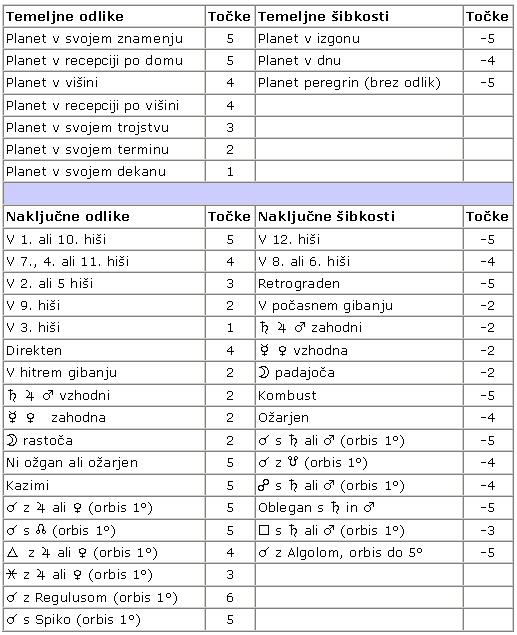 Tabela za izračun